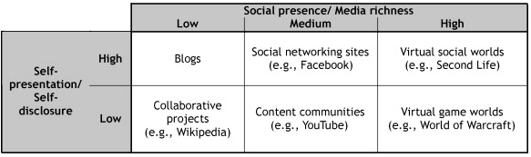 Classification of Social Media